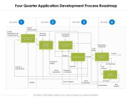 Four Quarter Application Development Process Roadmap