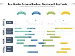Four Quarter Business Roadmap Timeline With Key Events