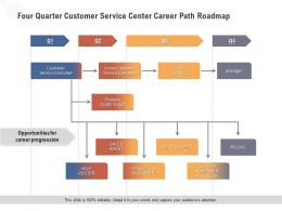 Four Quarter Customer Service Center Career Path Roadmap