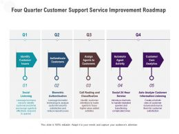 Four Quarter Customer Support Service Improvement Roadmap