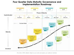 Four Quarter Data Maturity Governance And Implementation Roadmap