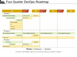 Four Quarter Devops Roadmap