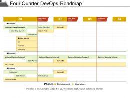 Four Quarter Devops Roadmap