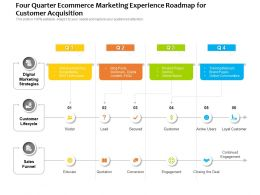 Four Quarter Ecommerce Marketing Experience Roadmap For Customer Acquisition