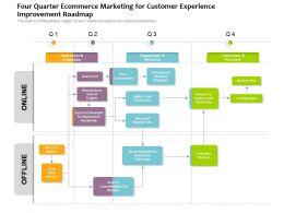 Four Quarter Ecommerce Marketing For Customer Experience Improvement Roadmap