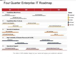 Four Quarter Enterprise It Roadmap