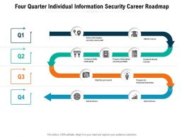 Four Quarter Individual Information Security Career Roadmap