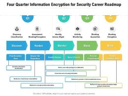 Four Quarter Information Encryption For Security Career Roadmap