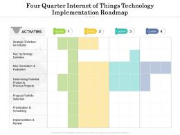 Four Quarter Internet Of Things Technology Implementation Roadmap