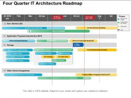 Four Quarter It Architecture Roadmap