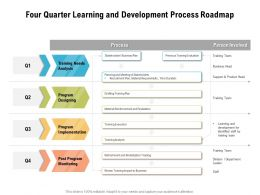 Four Quarter Learning And Development Process Roadmap