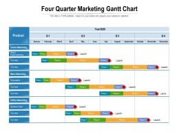 Four Quarter Marketing Gantt Chart
