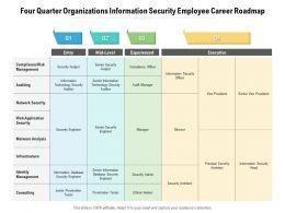 Four Quarter Organizations Information Security Employee Career Roadmap