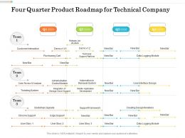 Four Quarter Product Roadmap For Technical Company