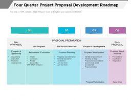Four Quarter Project Proposal Development Roadmap