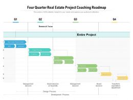 Four Quarter Real Estate Project Coaching Roadmap