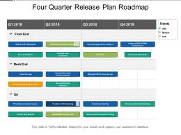 Four Quarter Release Plan Roadmap