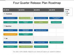 Four Quarter Release Plan Roadmap