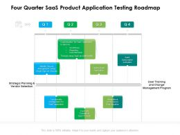 Four Quarter SaaS Product Application Testing Roadmap
