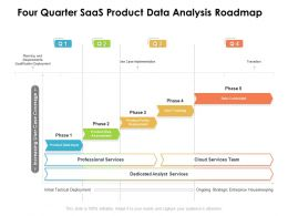 Four Quarter SaaS Product Data Analysis Roadmap