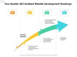 Four Quarter SEO Enabled Website Development Roadmap