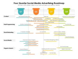 Four Quarter Social Media Advertising Roadmap
