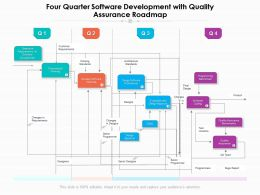 Four Quarter Software Development With Quality Assurance Roadmap
