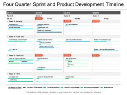 Four Quarter Sprint And Product Development Timeline