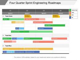 Four Quarter Sprint Engineering Roadmaps