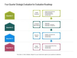 Four Quarter Strategic Evaluation For Evaluation Roadmap