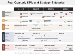 Four Quarterly Kpis And Strategy Enterprise Architecture Timeline
