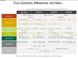 Four Quarterly Milestones And New Features Product Timeline