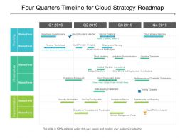 Four Quarters Timeline For Cloud Strategy Roadmap