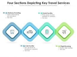Four Sections Depicting Key Travel Services