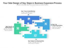 Four Side Design Of Key Steps In Business Expansion Process
