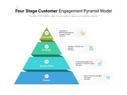 Four Stage Customer Engagement Pyramid Model