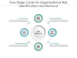Four Stage Cycle For Organizational Risk Identification And Removal