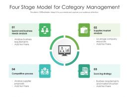 Four Stage Model For Category Management