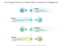 Four Stage Process To Collect B2B Competitive Intelligence