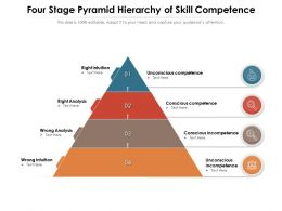 Four Stage Pyramid Hierarchy Of Skill Competence