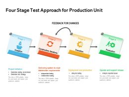Four Stage Test Approach For Production Unit