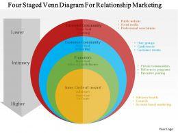 Four Staged Venn Diagram For Relationship Marketing Flat Powerpoint Design