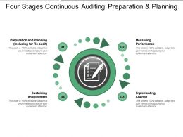 Four Stages Continuous Auditing Preparation And Planning