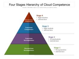 Four Stages Hierarchy Of Cloud Competence