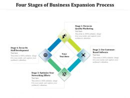 Four Stages Of Business Expansion Process