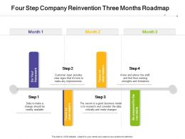 Four Step Company Reinvention Three Months Roadmap