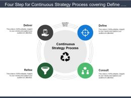 Four Step For Continuous Strategy Process Covering Define Consult Refine And Deliver