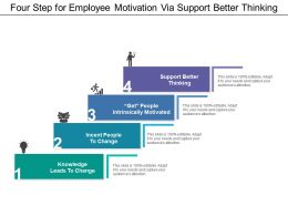 Four Step For Employee Motivation Via Support Better Thinking