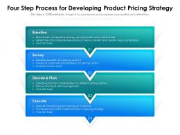 Four Step Process For Developing Product Pricing Strategy