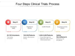 Four Steps Clinical Trials Process